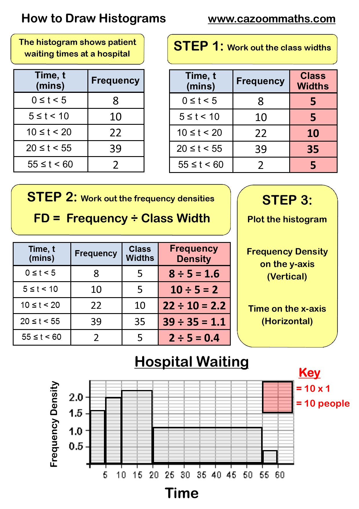 Frequency Table and Histogram Worksheet