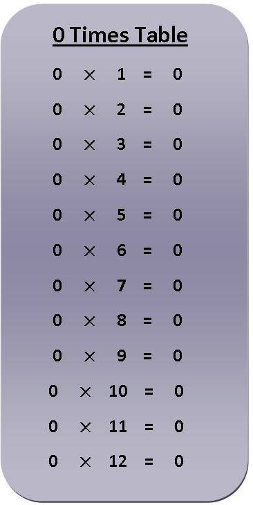 Multiplication by 0 Worksheets