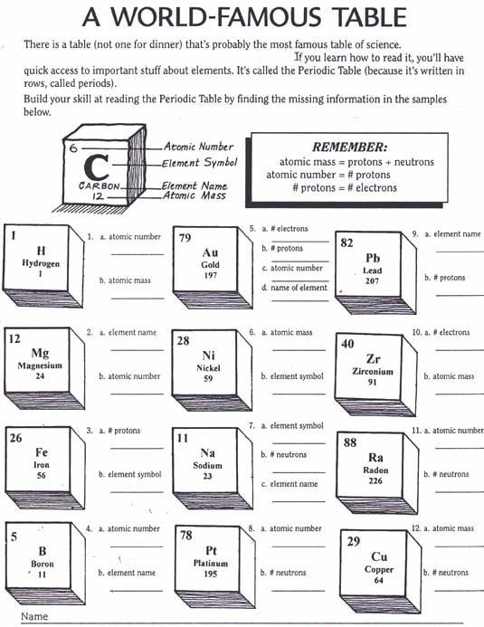 Worksheets On the Periodic Table