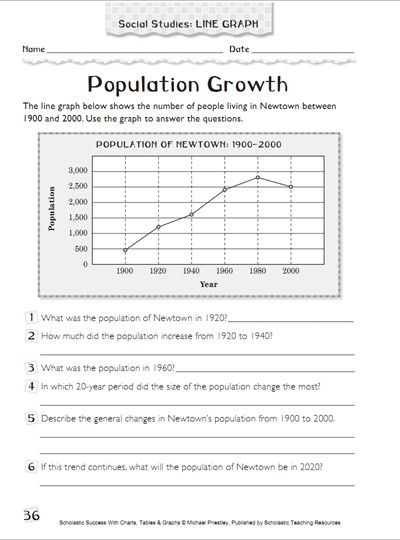 Reading Graphs Worksheets Middle School